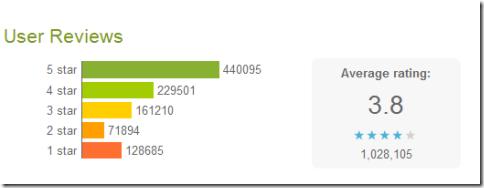La versione web dell' Android Market si aggiorna con i grafici