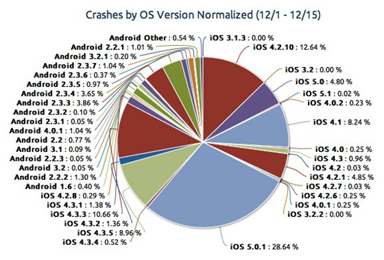 Crashes-by-OS