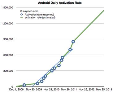 android-tasso-attivazioni-giornaliere