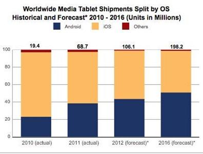 i-tablet-android-domineranno-il-mercato-nel-2015