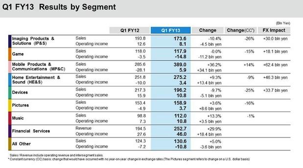 sony-q1-2013-earnings-by-segment