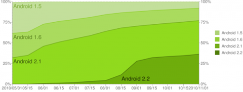 Android-Versions-Historical-11-2010-550x208