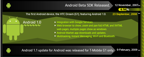 android-infograph